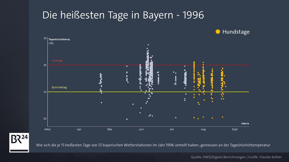 Grafik der heißesten Tage 1996