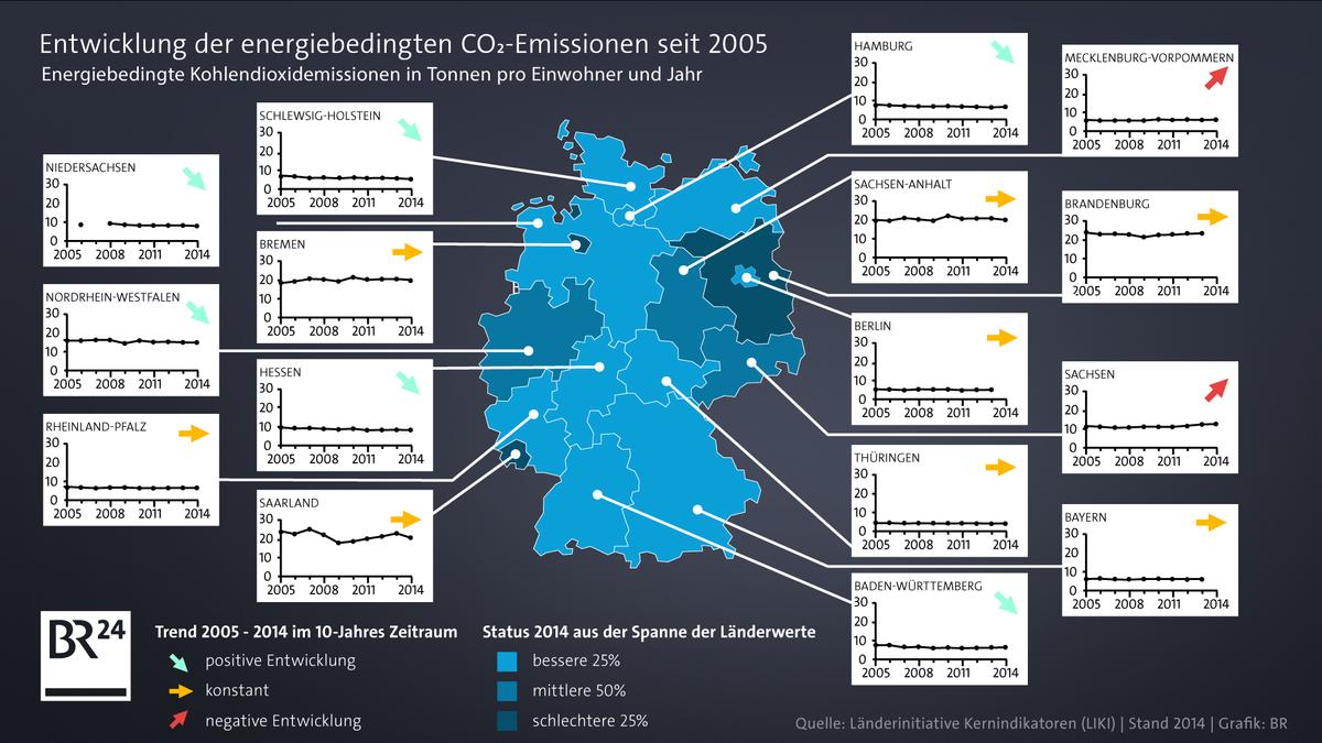 Entwicklung der CO2-Emissionen in Deutschland in den einzelnen Bundesländern von 2005 bis 2014