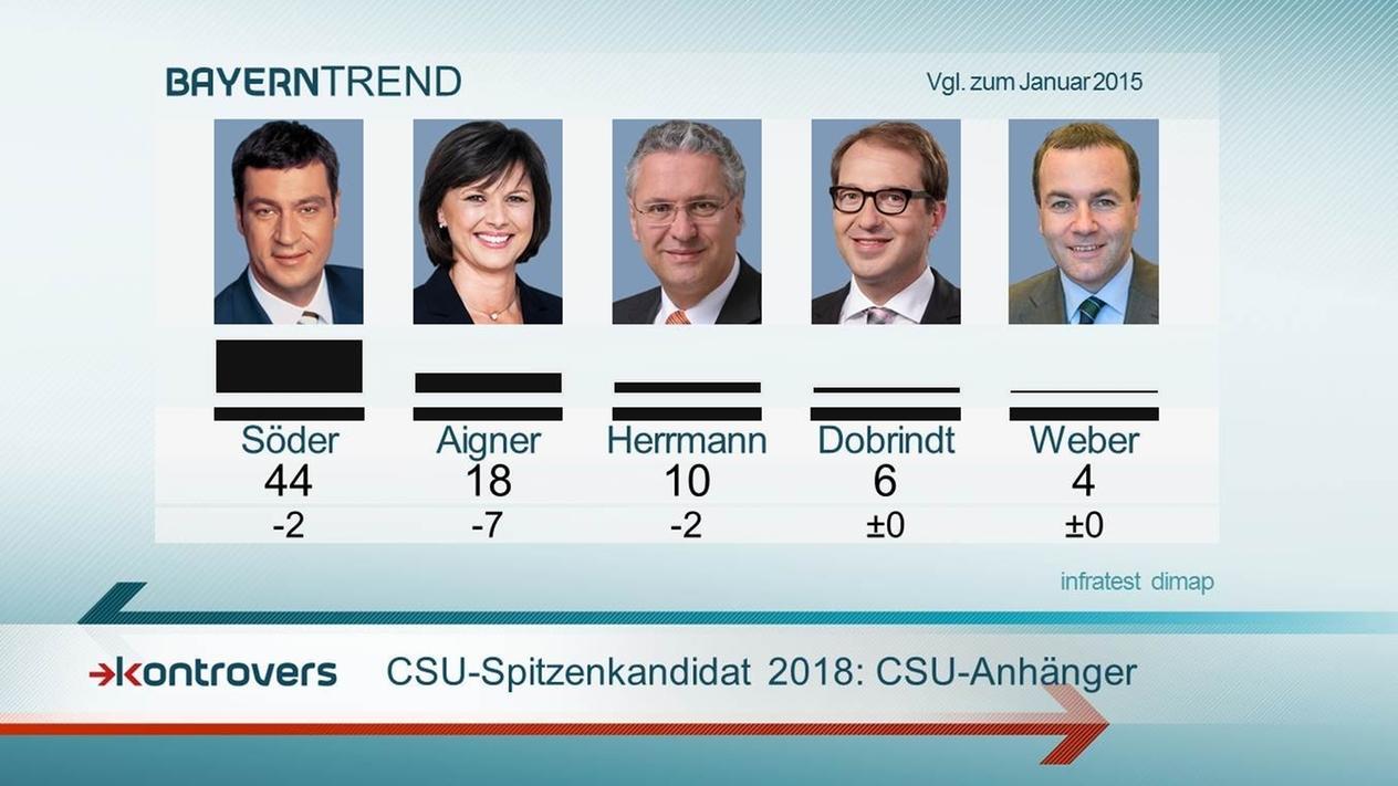 CSU-Spitzenkandidaten 2018: Söder klarer Favorit bei den CSU-Anhängern