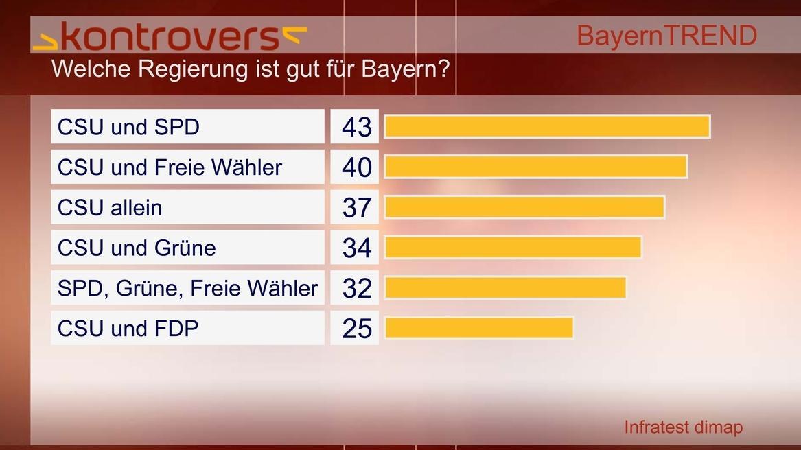 BayernTrend 2012 - Welche Regierung ist gut für Bayern?