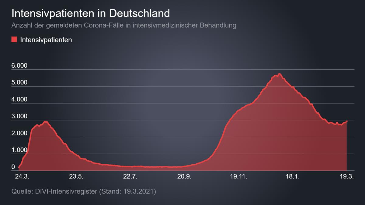 Gesamtzahl Intensivpatienten in Deutschland pro Tag (DIVI)