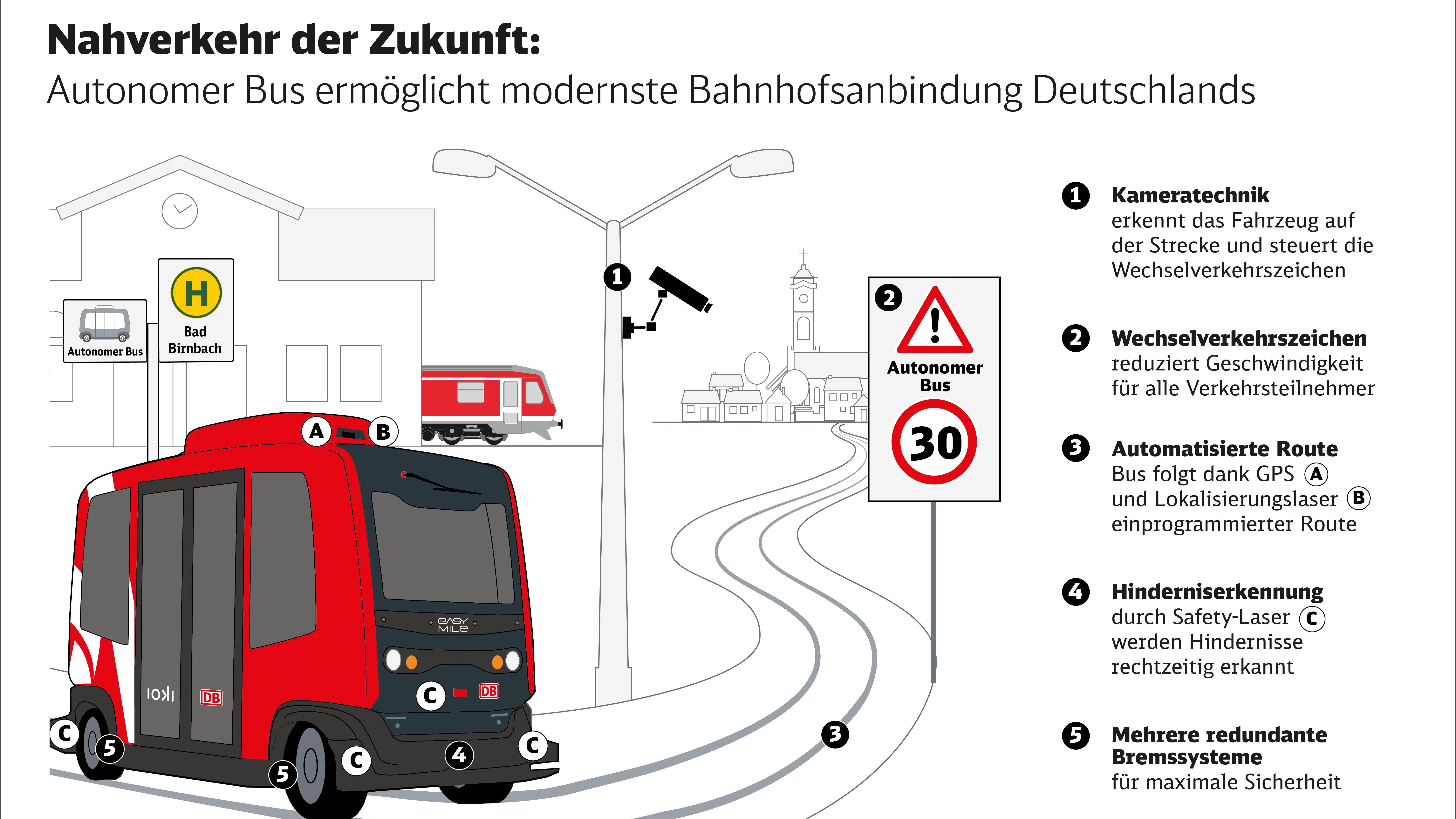 Infografik zum autonomen Bus