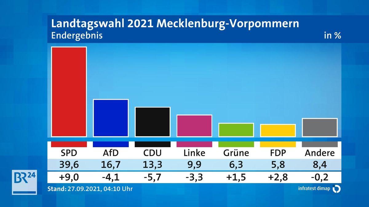 Endergebnis Landtagswahl Mecklenburg-Vorpommern