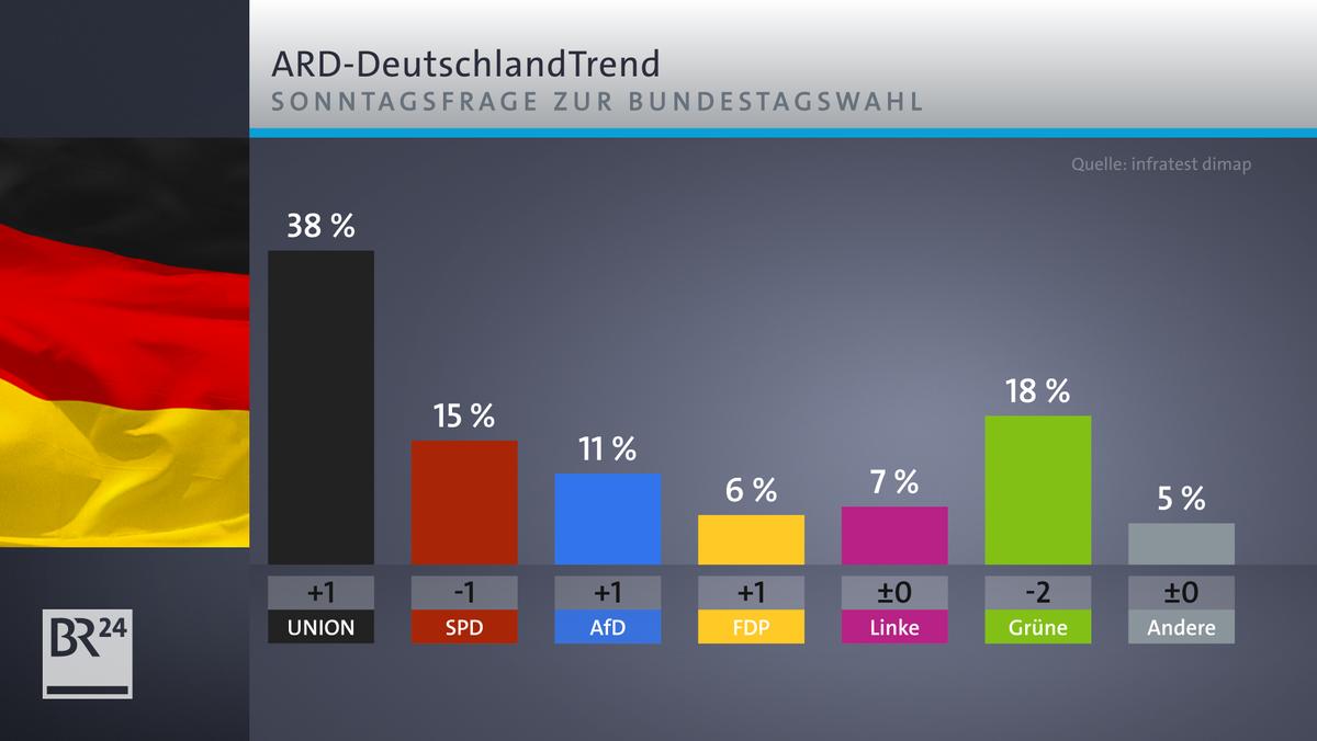 ARD DeutschlandTrend Sonntagsfrage