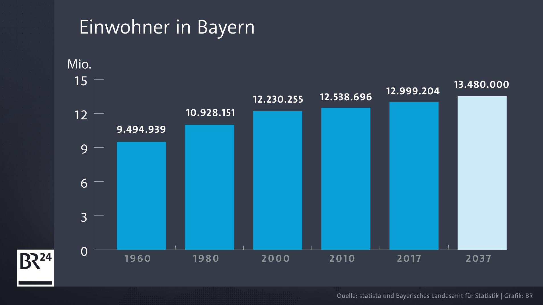 Infografik: Einwohnerentwicklung im Freistaat Bayern von 1960 bis 2037 (Prognose).