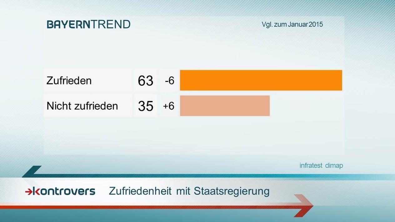 Landesregierung Zufriedenheit - Kontrovers BayernTrend 2016