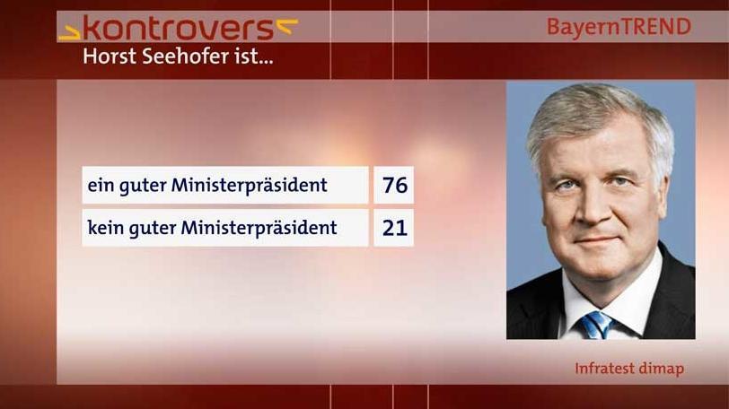 76 Prozent Zustimmung für Ministerpräsident Seehofer.