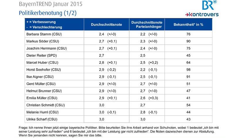 Politikerbenotung (1/2) - BayernTrend 2015