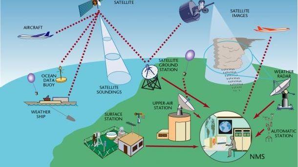 Es gibt beispielsweise Bodenwetterstationen, Schiffsmessungen, Satellitendaten und Messungen in der Atmosphäre durch den Flugverkehr.