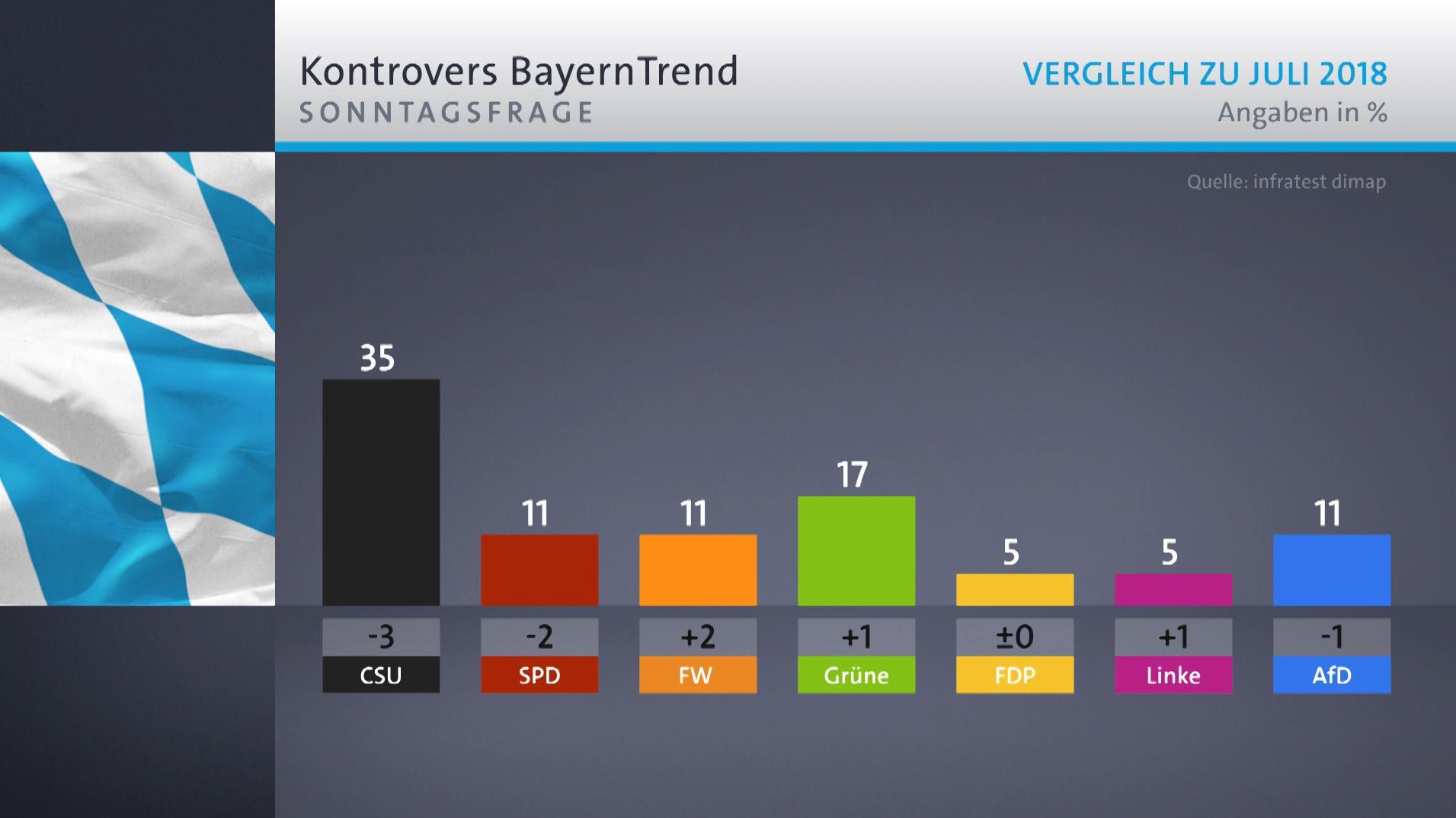 Grafik, wieviele Wähler in Bayern welche Partei wählen würden