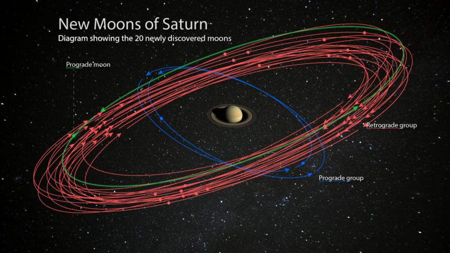 20 neue Monde wurden um Saturn entdeckt.