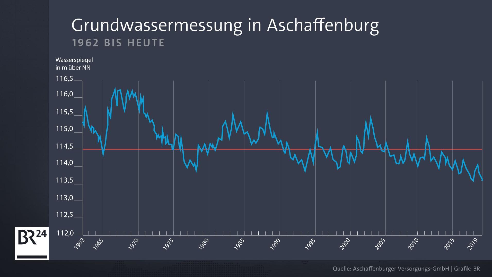 1962 bis heute: Grundwasser in Aschaffenburg