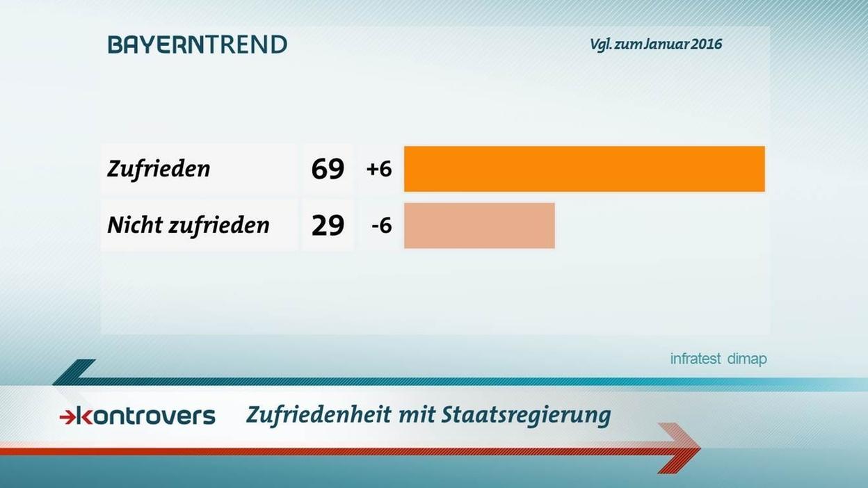 BayernTrend im Januar 2017: 69 Prozent der Bayern sind zufrieden mit der Staatsregierung.