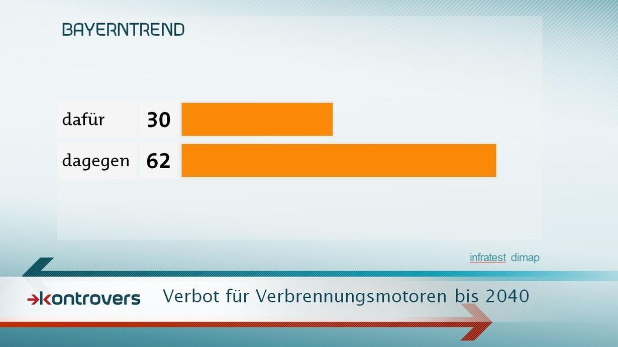 Fahrverbote für Verbrennungs-Fahrzeuge finden in Bayern gegenwärtig keine Mehrheit, wie der BayernTrend im September 2017 zeigt.