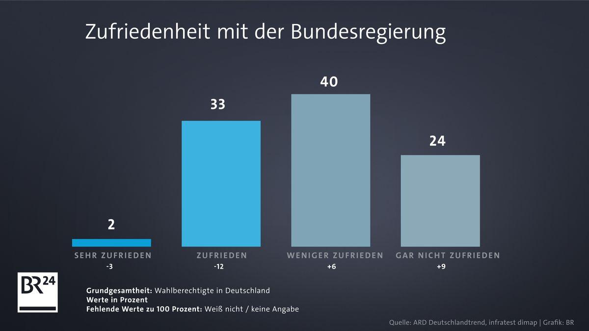 """64 Prozent der Befragten sind mit der Regierung """"weniger"""" oder """"gar nicht"""" zufrieden"""