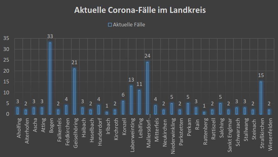 Die Corona-Lage im Landkreis Straubing-Bogen
