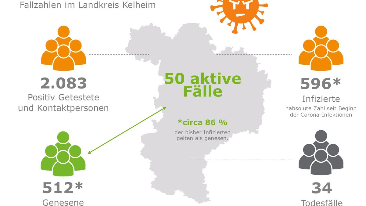 Fallzahlen im Landkreis Kelheim
