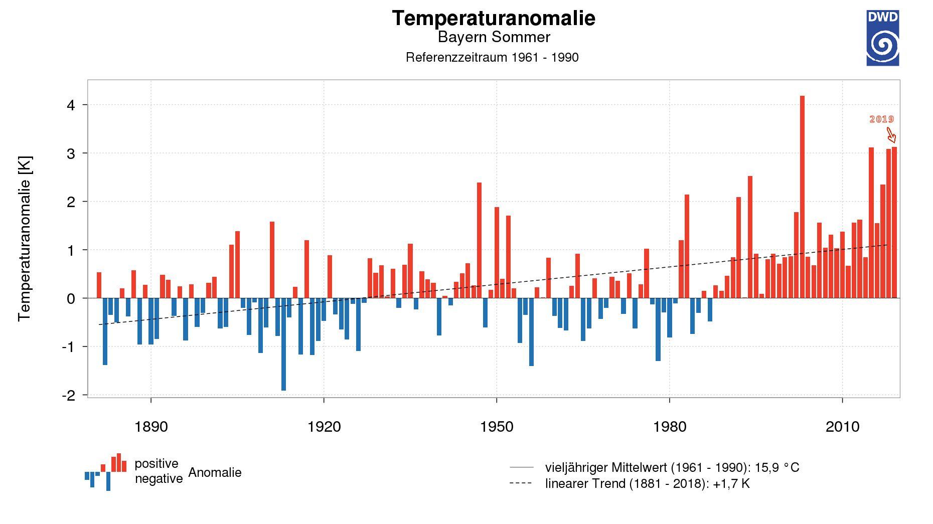 Temperaturanomalien der bayerischen Sommer