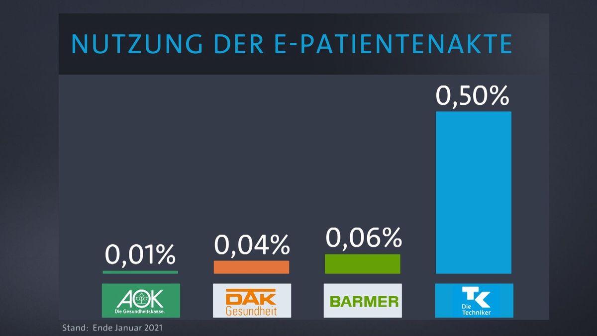 Nutzung der e-Patientenakte 2021
