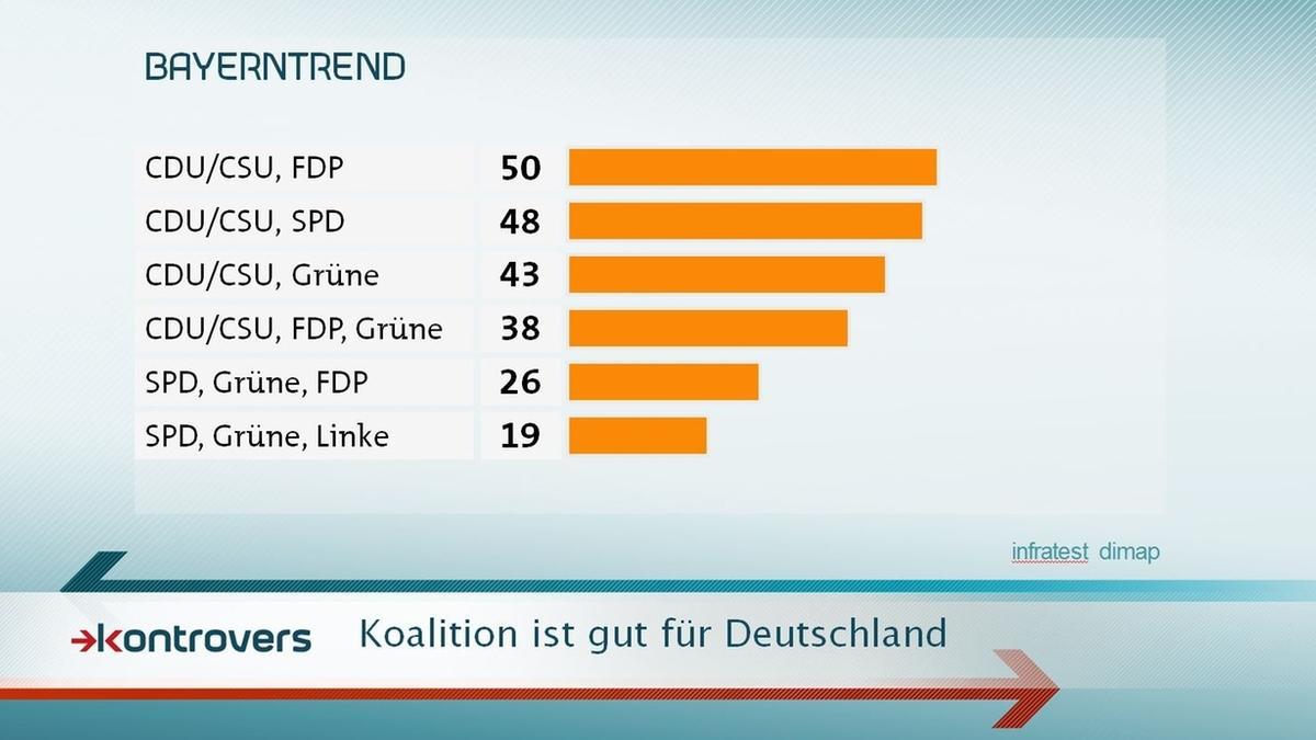 Im September 2017 sprechen sich mehr als die Hälfte der Bayern für eine unionsgeführte Koalition aus.
