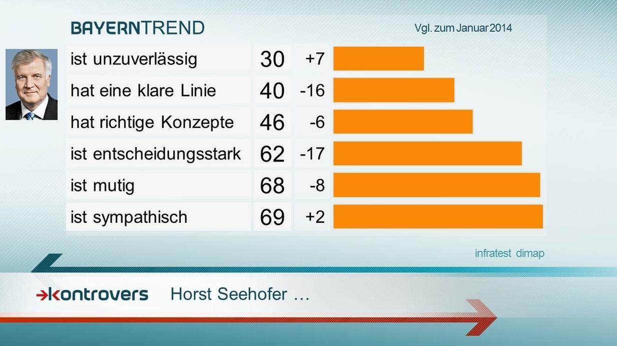 BayernTrend 2015: Das Bild Seehofers ist geprägt von Sympathie einem als mutig wahrgenommenen Politikstil.