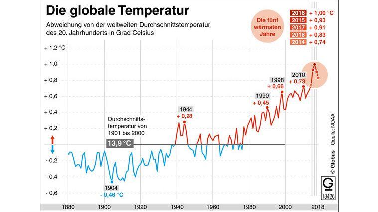 Ein deutlicher Trend: Die Jahre 2015 bis 2018 waren die wärmsten Jahre seit Beginn der Temperaturaufzeichnungen im Jahr 1880.