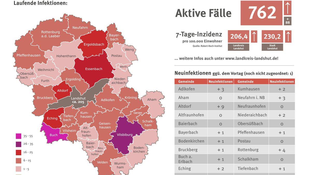 Die Corona-Lage im Landkreis Passau