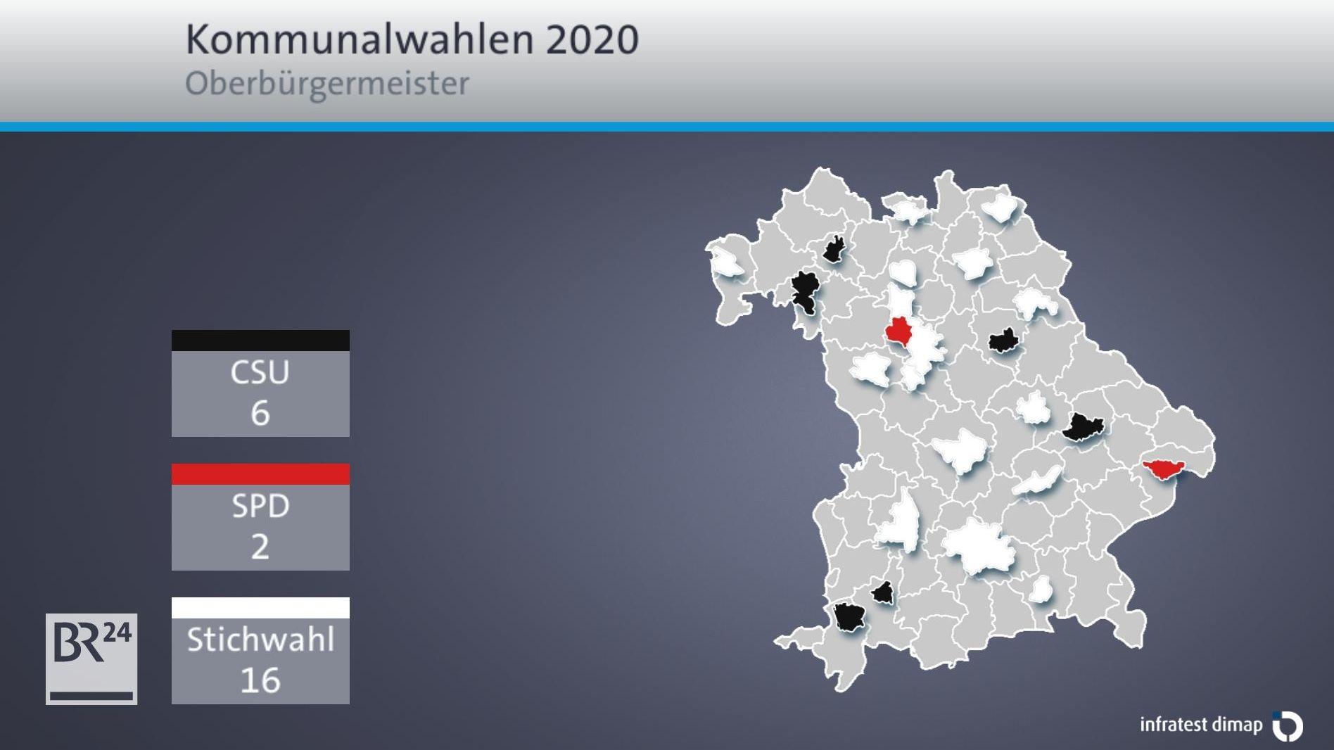 Grafik: 16 von 24 OB-Wahlen werden erst in der Stichwahl entschieden