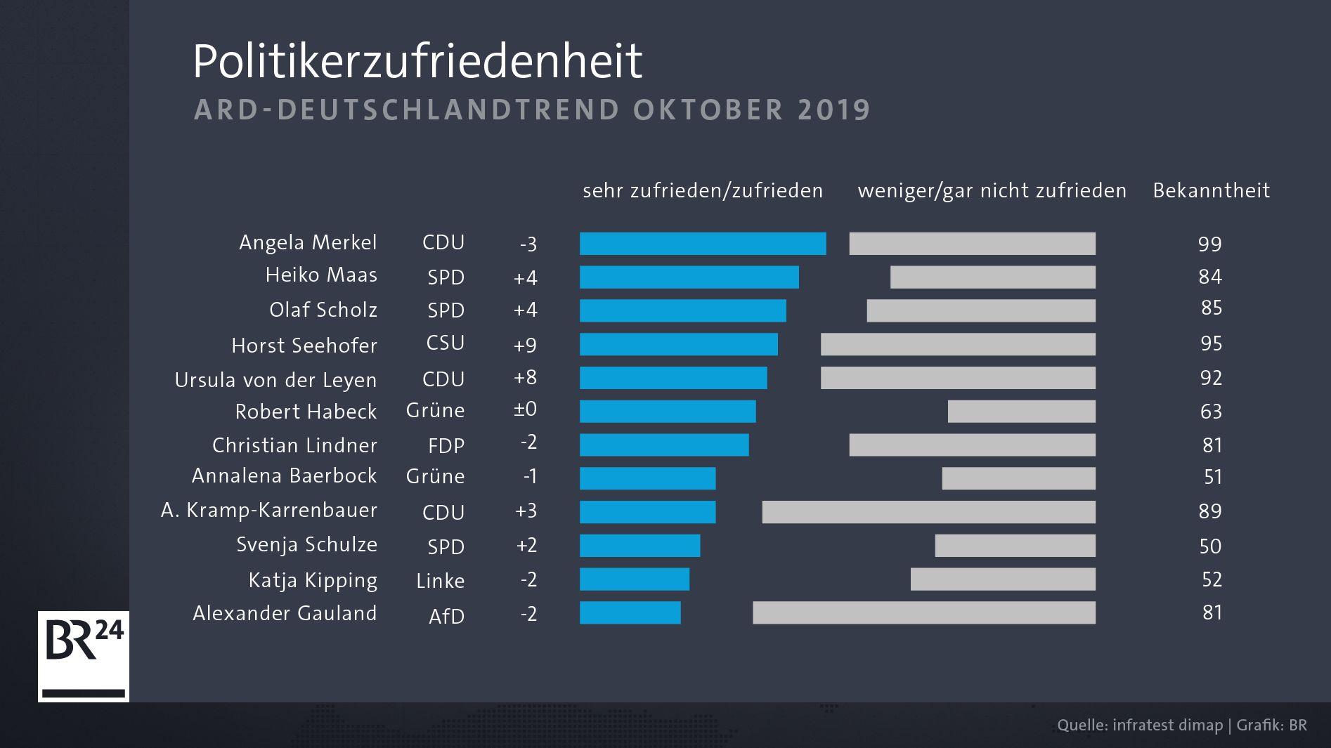 Die beliebtesten deutschen Politiker