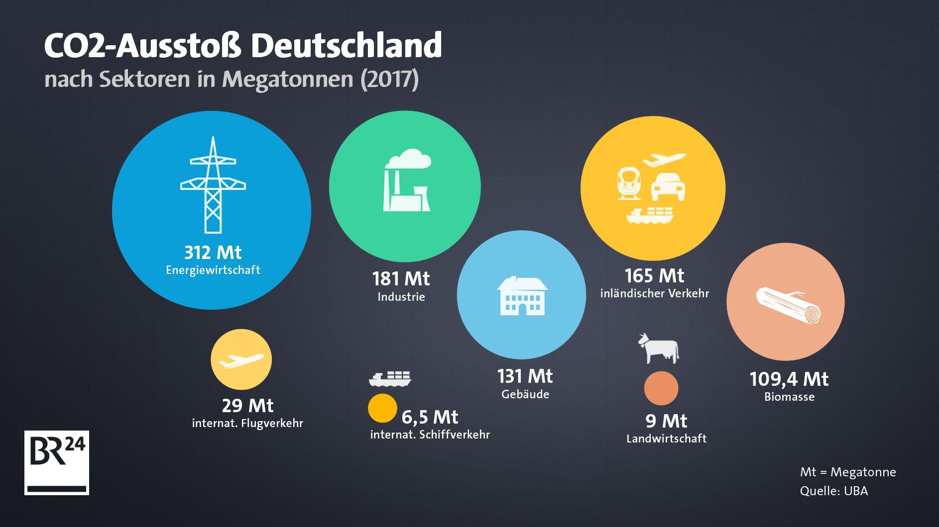 CO2-Ausstoß Deutschland