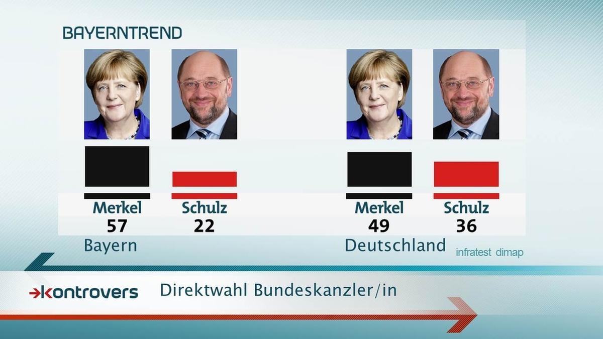 Sechs von zehn Bayern sprechen sich im Mai 2017 für Merkel als Kanzlerin aus, jeder Fünfte für den SPD-Herausforderer Martin Schulz.