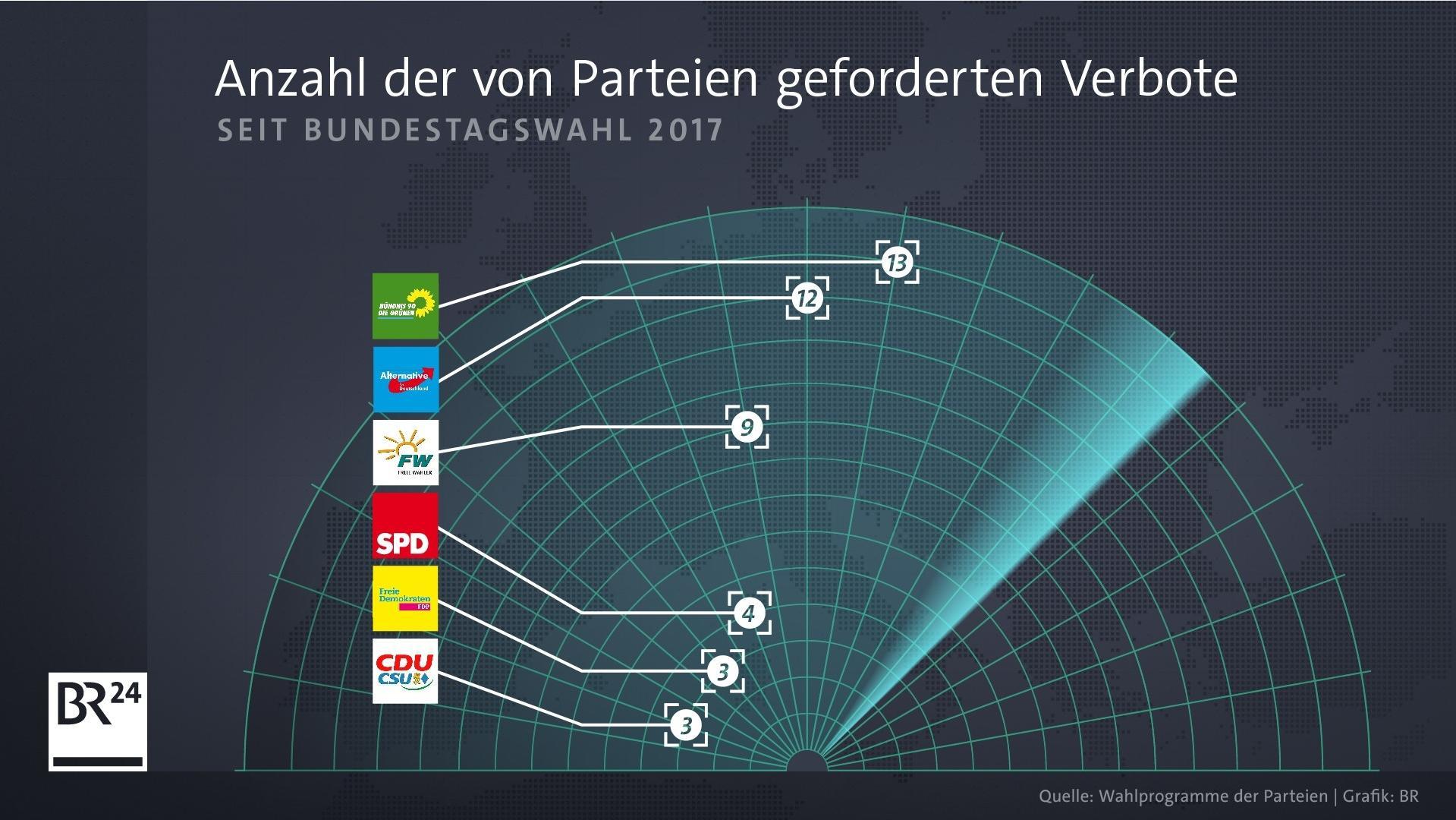 Anzahl der von Parteien geforderten Verbote (Wahlprogramme)