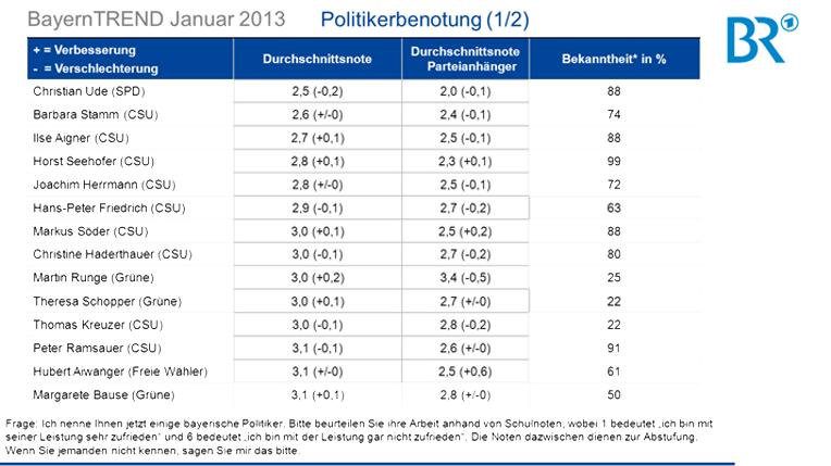 BayernTrend 2013 - Politikerbenotung (1/2)