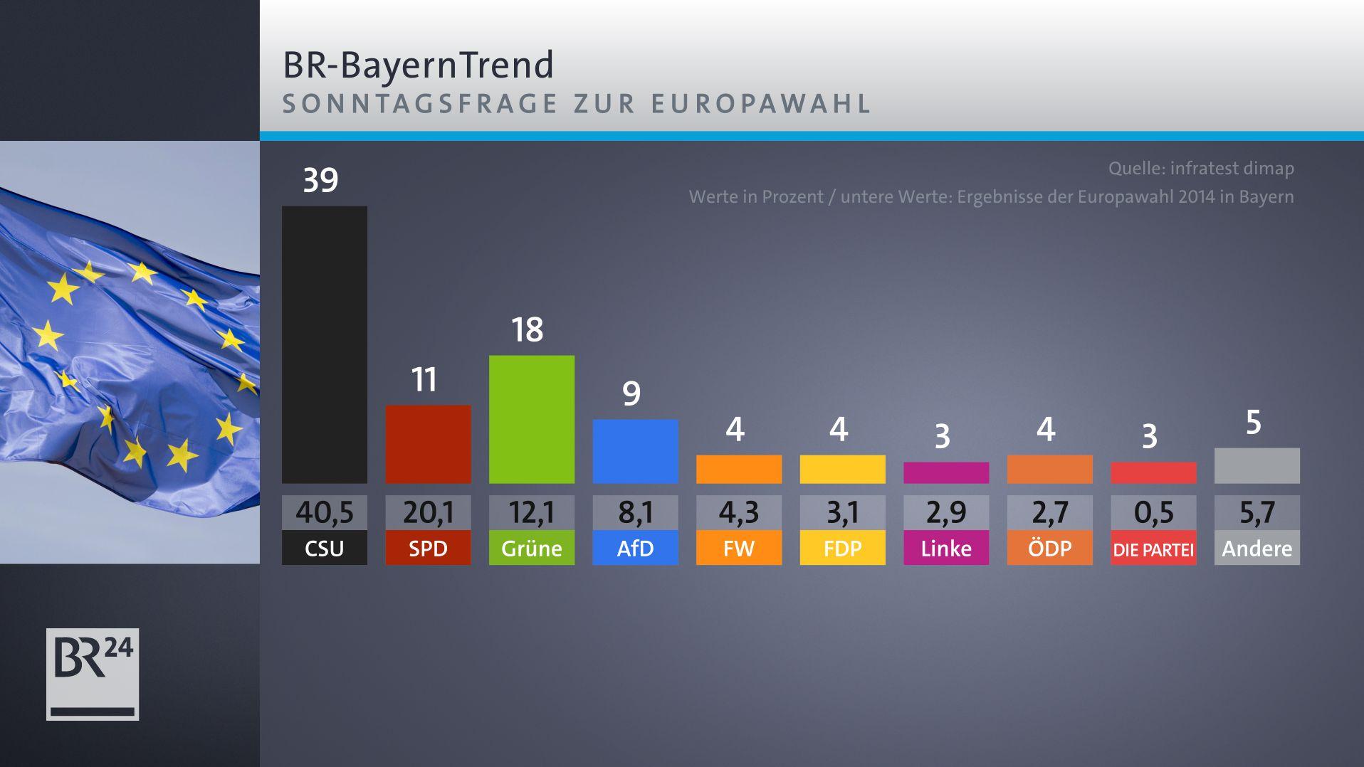 BR-BayernTrend: CSU unter 40 Prozent - Kleinparteien im Aufwind