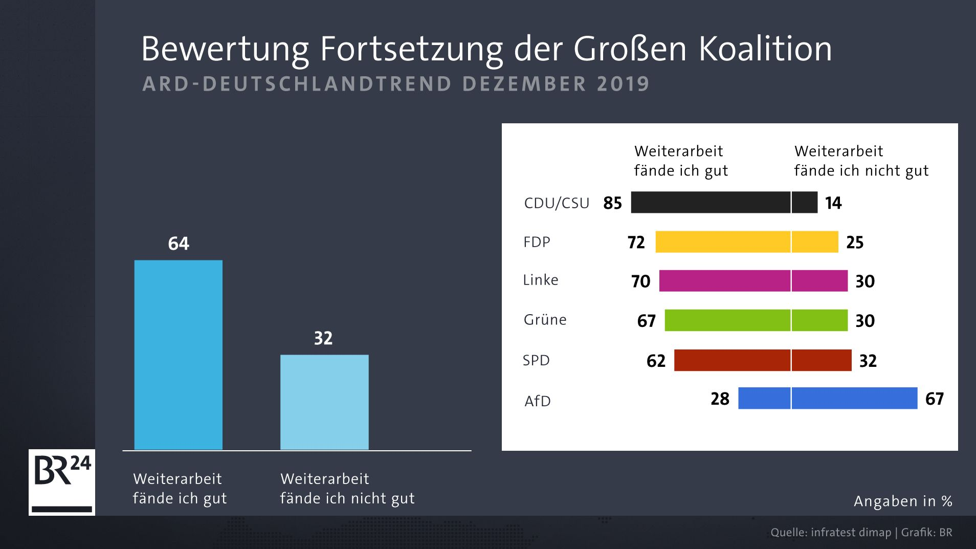 ARD-DeutschlandTrend: Bewertung Fortsetzung der Großen Koalition