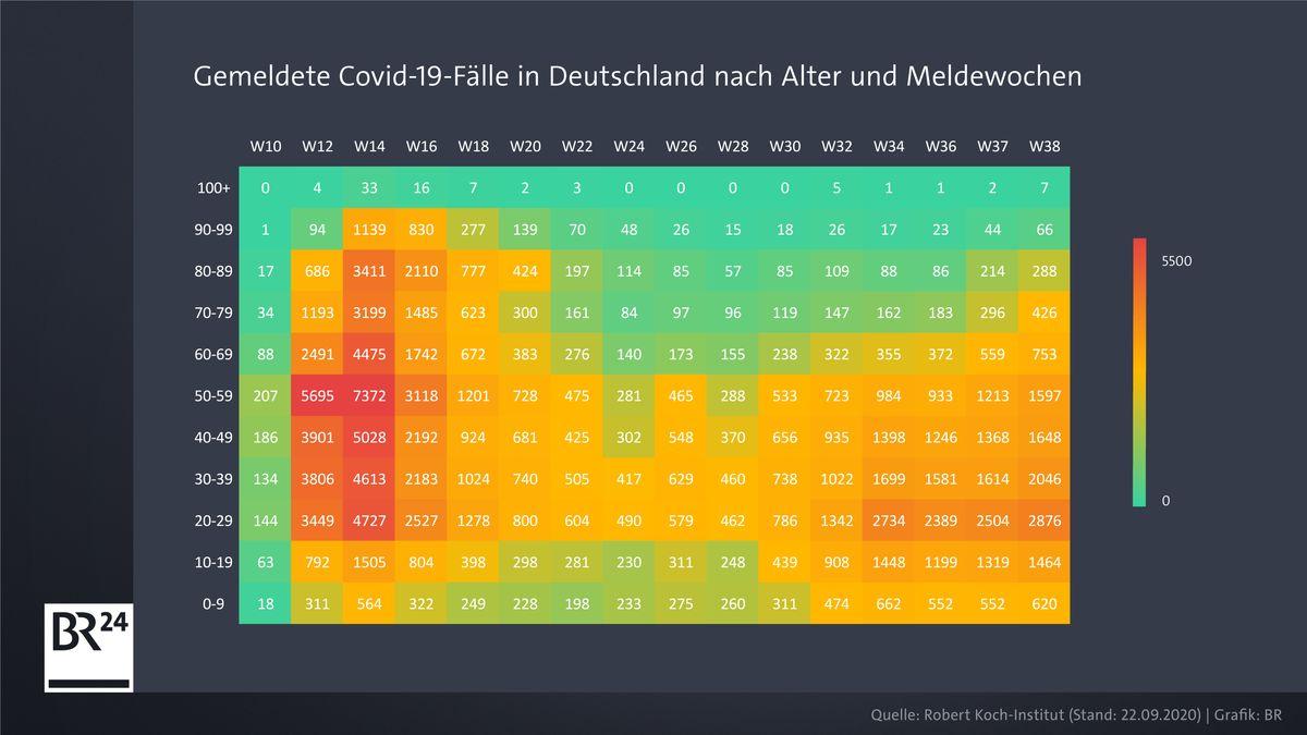 Tabelle: Gemeldete Covid-19-Fälle nach Alter und Meldewoche