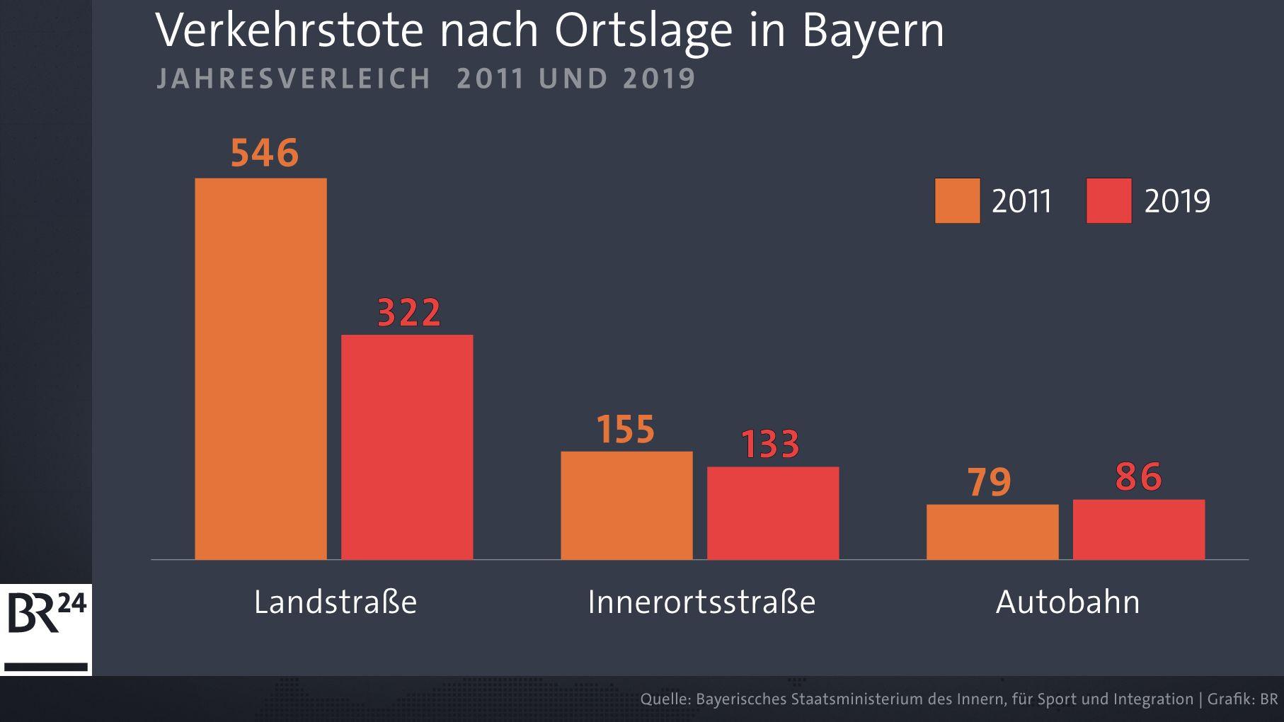 Zahlen der Verkehrstoten in Bayern