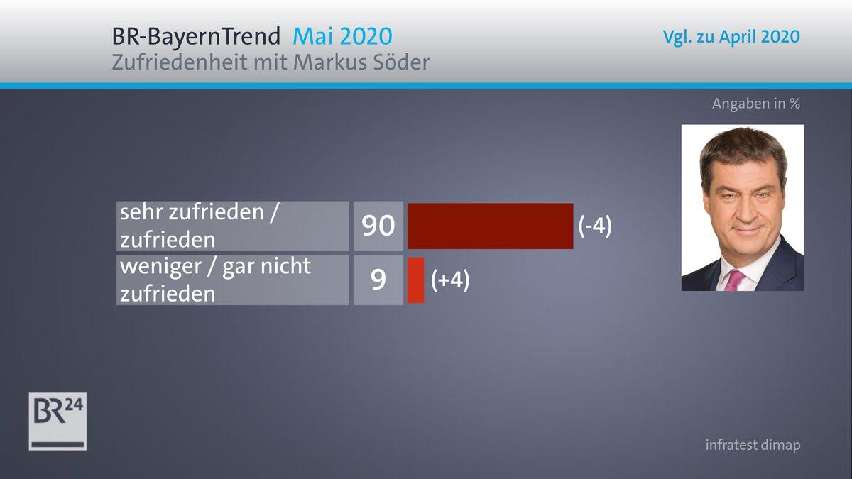 BR-BayernTrend im Mai 2020: Zufriedenheit mit Söder