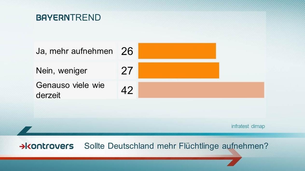 BayernTrend 2015: 42 Prozent der Befragten finden die Anzahl der in Bayern aufgenommenen Flüchtlinge angemessen.