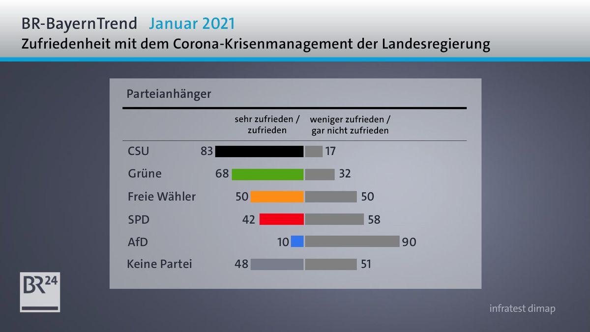 BR-BayernTrend Januar 2021: Zufriedenheit mit Bayerns Corona-Krisenmanagement nach Parteianhängern
