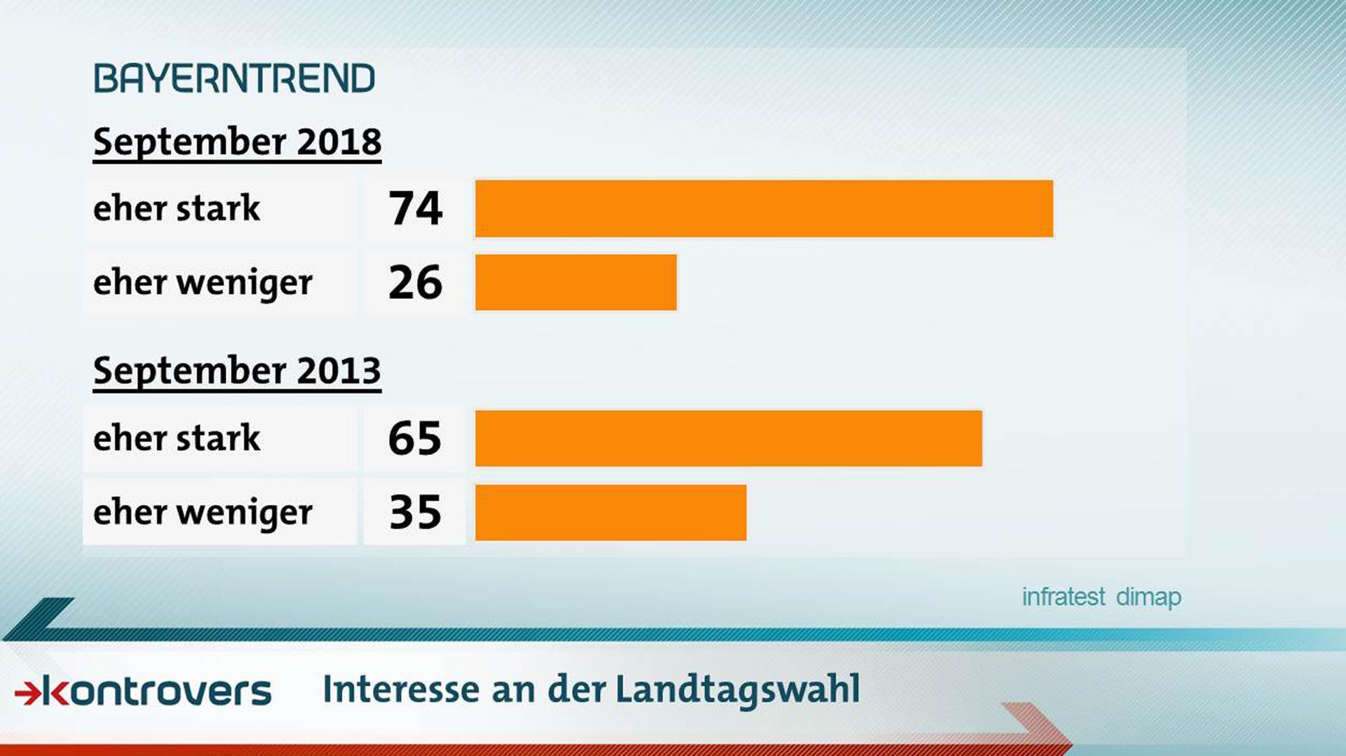 Die Ergebnisse des BayernTrends im September 2018 zum Interesse an der Landtagswahl: 74 Prozent eher stark, 26 Prozent eher weniger