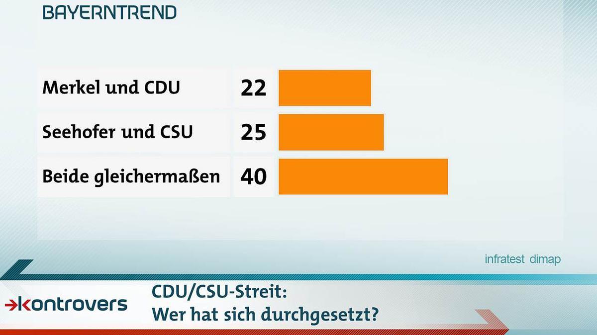 Wer hat sich bei dem Kompromiss im Asylstreit durchgesetzt? 22 Prozent sagen Merkel und die CDU, 25 Prozent Seehofer und die CSU, 40 Prozent sagen beide gleichermaßen