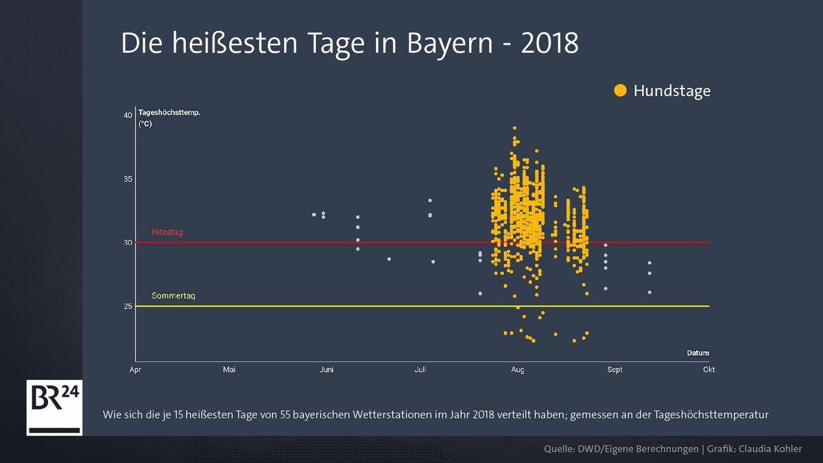 Grafik mit den heißesten Tagen in Bayern 2018