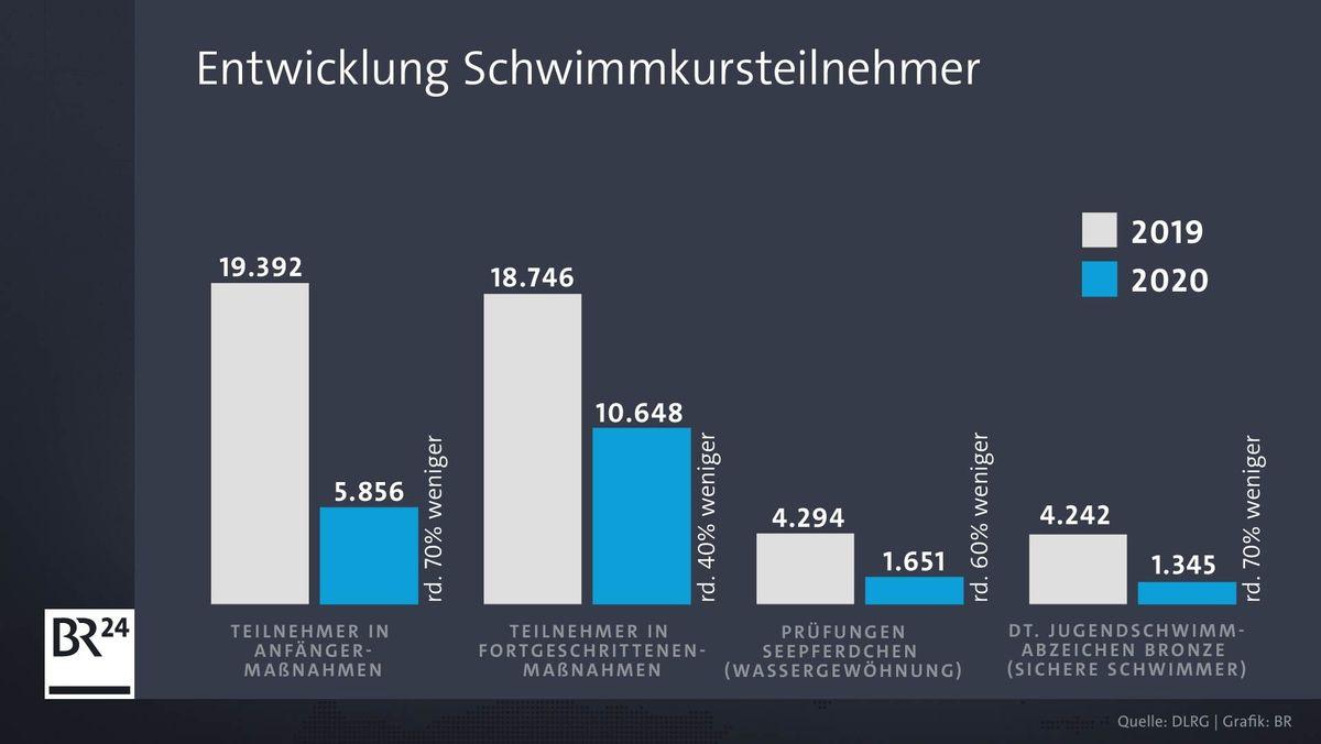 Corona hat einen großen Einfluss auf die Schwimmausbildung in Bayern