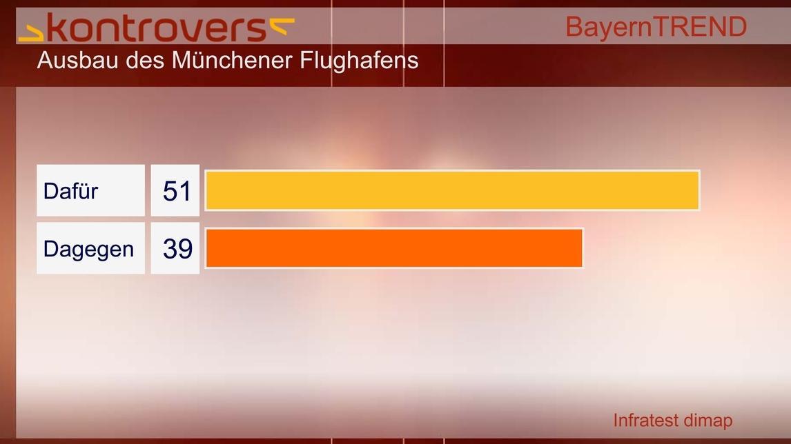 BayernTrend 2012 - Ausbau des Münchener Flughafens