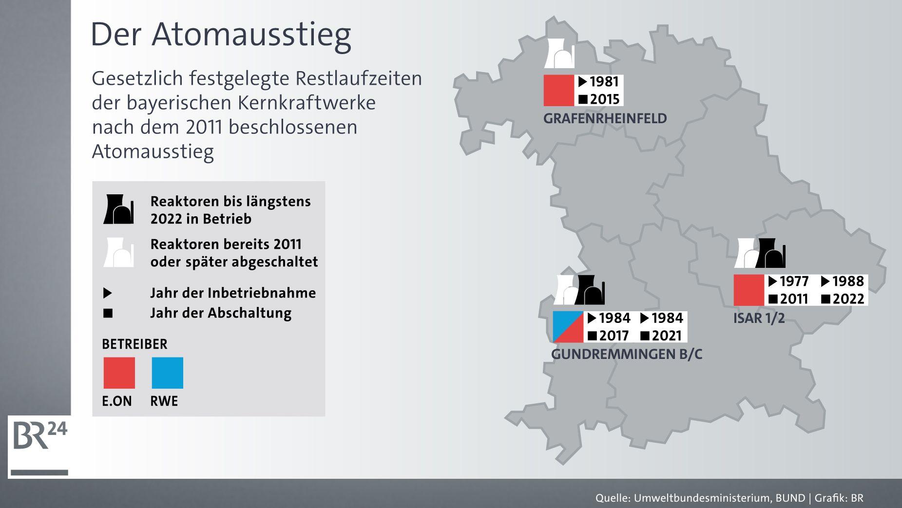 Die bayerischen Atomkraftwerke und ihre Restlaufzeiten nach dem 2011 beschlossenen Atomausstieg