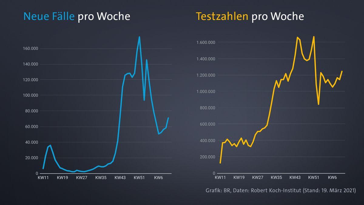 Corona-Neuinfektionen in Deutschland vs, Anzahl PCR-Tests -Angaben je Kalenderwoche (RKI)