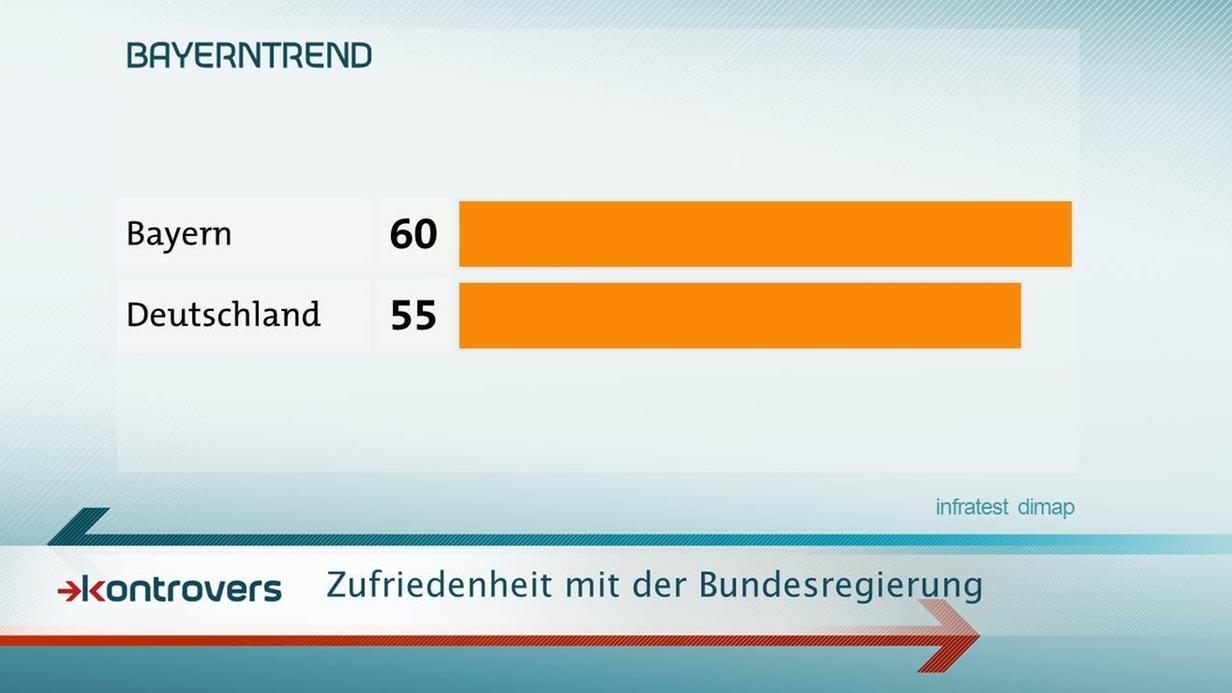 Sechs von zehn Bayern (60 Prozent) äußern sich zufrieden zur Arbeit der Berliner Regierungskoalition.