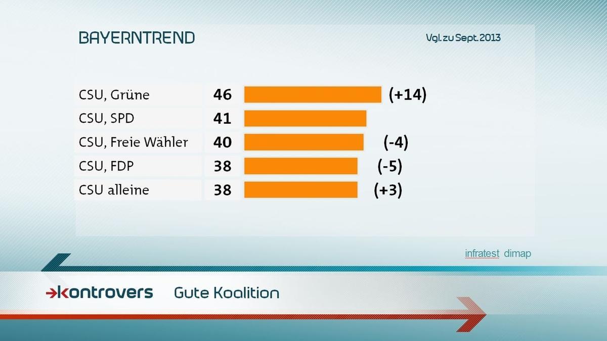 Was halten die Befragten für eine gute Koalition? 46 Prozent sagen CSU und Grüne, 41 Prozent 41, CSU und Freie Wähler 40, CSU und FDP 38, CSU alleine 38.