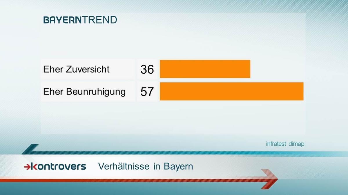 Verhältnisse in Bayern - 57 Prozent fühlen sich eher beunruhigt.